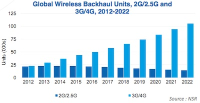 NSR wireless backhaul forecast
