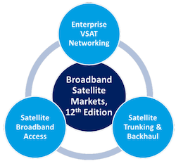 Satellite Broadband Report NSR
