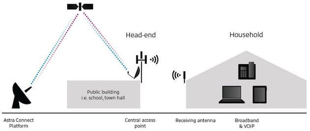 SES Broadband Serices - Diagram